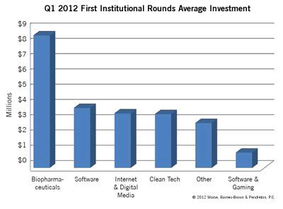Q2 2012 VC Data