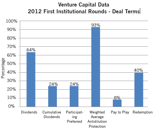 Venture Capital Data: 2012 First Institutional Rounds - Deal Terms